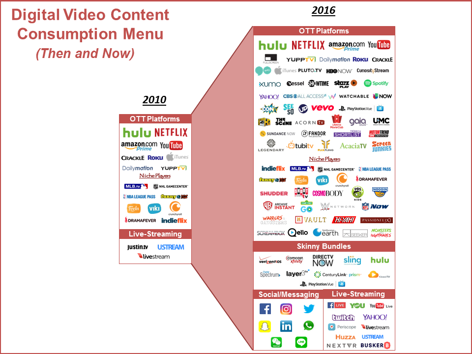 Video Content Consumption Menu (Then and Now) Illustration