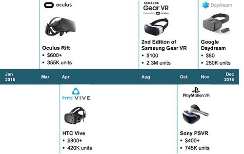 VR Headset Timeline