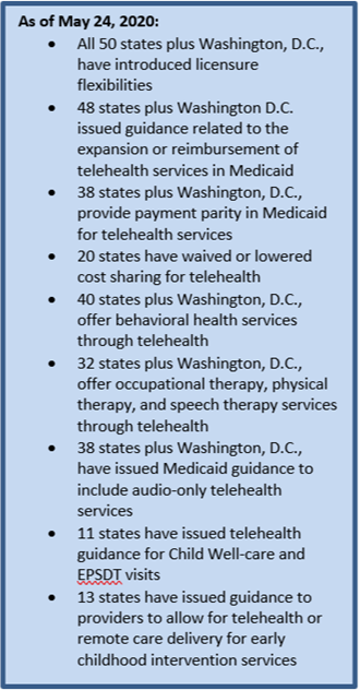 Executive Summary: Tracking Telehealth Changes State-by-State in Response to COVID-19