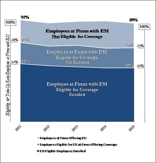 Massachusetts Employee ESI Eligibility and Take-Up Rates 2011-2015